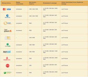 Таблиця варіантів поповнення рахунку та вивід коштів з депозиту Слотокінг